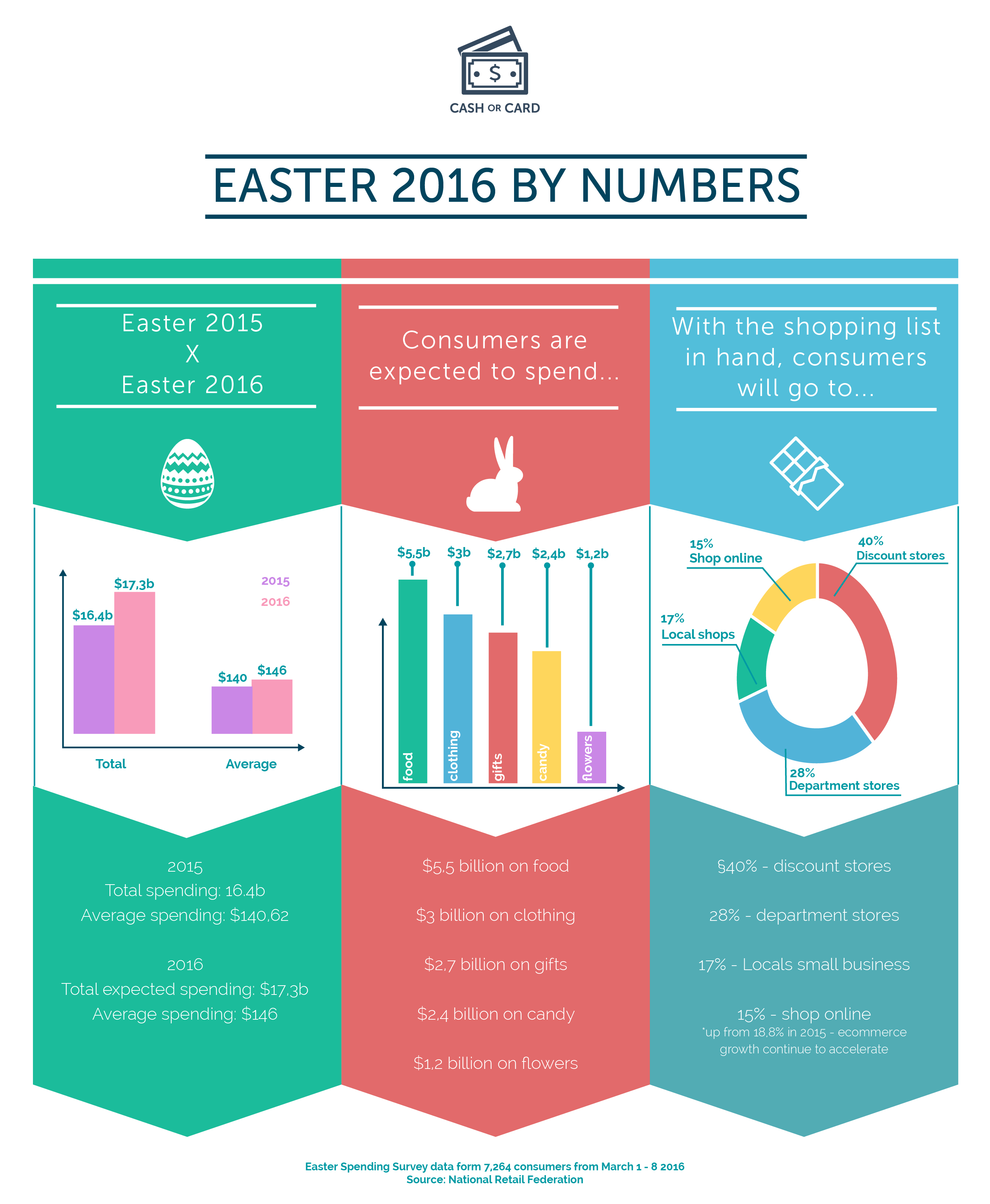 easter 2016 consumer trends infographic