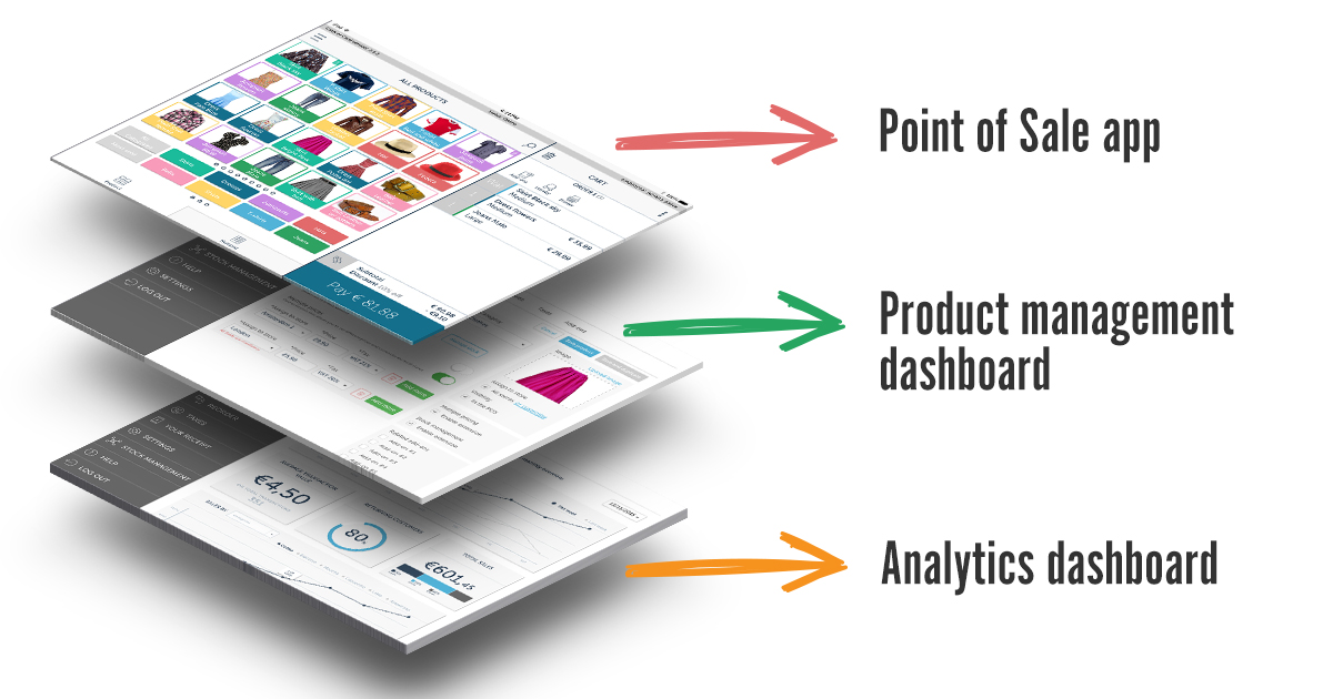 countr point of sale offers POS app, product management dashboard, and analytics dashboard